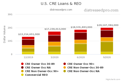 CRE Loans and REO Chart Q3 2020